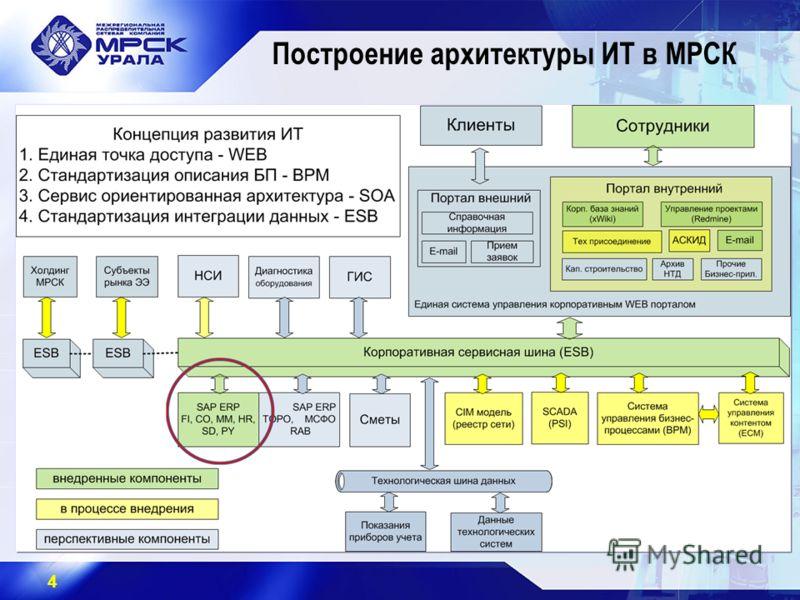 4 Построение архитектуры ИТ в МРСК