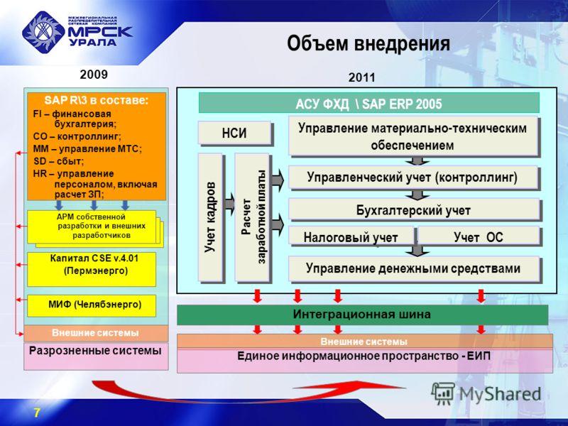 7 Внешние системы 2009 2011 АРМ собственной разработки и внешних разработчиков Капитал CSE v.4.01 (Пермэнерго) Внешние системы МИФ (Челябэнерго) Разрозненные системы SAP R\3 в составе: FI – финансовая бухгалтерия; СО – контроллинг; ММ – управление МТ