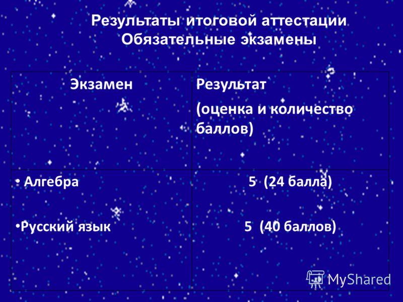Результаты итоговой аттестации Обязательные экзамены ЭкзаменРезультат (оценка и количество баллов) Алгебра Русский язык 5 (24 балла) 5 (40 баллов)