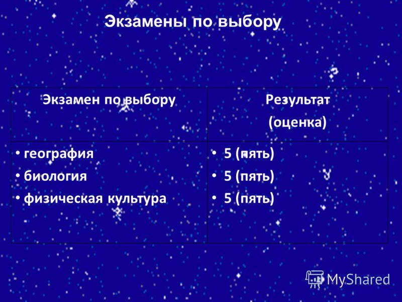 Экзамены по выбору Экзамен по выборуРезультат (оценка) география биология физическая культура 5 (пять)