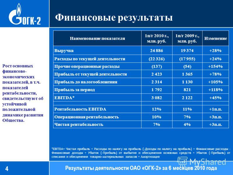 Финансовые результаты 86,13 Результаты деятельности ОАО «ОГК-2» за 6 месяцев 2010 года Рост основных финансово- экономических показателей, в т.ч. показателей рентабельности, свидетельствуют об устойчивой положительной динамике развития Общества. Наим