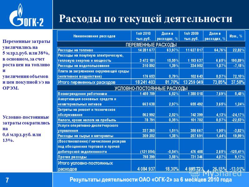 7 Расходы по текущей деятельности 86,13 Результаты деятельности ОАО «ОГК-2» за 6 месяцев 2010 года Переменные затраты увеличились на 5 млрд.руб. или 38%, в основном, за счет роста цен на топливо и увеличения объемов и цен покупной э/э на ОРЭМ. Условн