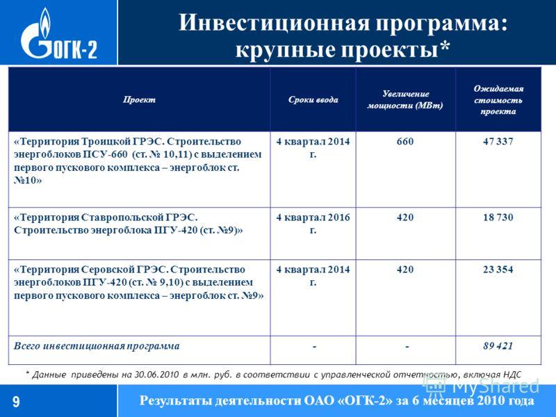 Инвестиционная программа: крупные проекты* 86,13 9 Результаты деятельности ОАО «ОГК-2» за 6 месяцев 2010 года * Данные приведены на 30.06.2010 в млн. руб. в соответствии с управленческой отчетностью, включая НДС ПроектСроки ввода Увеличение мощности