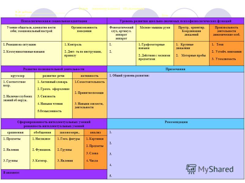 Карта индивидуального обследования Ф.И. ребёнка ________________________ Возраст ______________________ Дата ____________ Психологическая и социальная адаптацияУровень развития школьно-значимых психофизиологических функций Умение общаться, адекватно