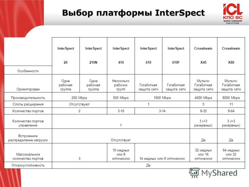 Выбор платформы InterSpect Предложения по платформам InterSpect позволяют выбрать решение начиная от начальных, ориентированных на сети небольших размеров и заканчивая крупными кластерными решениями ориентированными на крупные, корпоративные сети. In