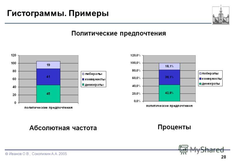 28 Иванов О.В., Соколихин А.А. 2005 Гистограммы. Примеры Политические предпочтения Проценты Абсолютная частота