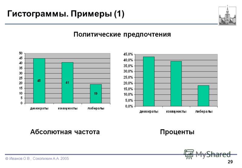 29 Иванов О.В., Соколихин А.А. 2005 Гистограммы. Примеры (1) Политические предпочтения ПроцентыАбсолютная частота