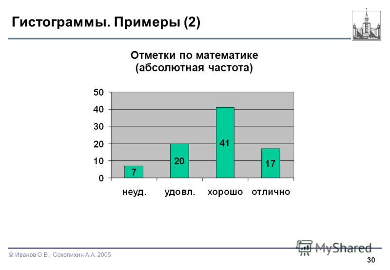 30 Иванов О.В., Соколихин А.А. 2005 Гистограммы. Примеры (2) Отметки по математике (абсолютная частота)