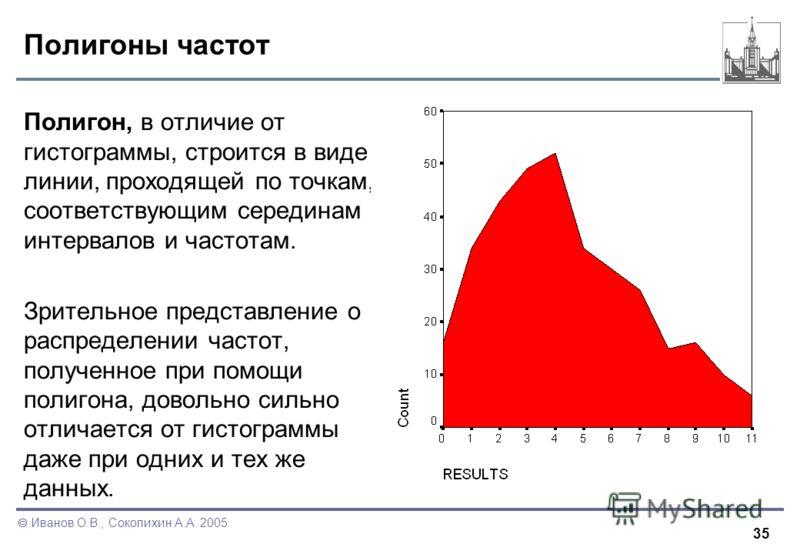 35 Иванов О.В., Соколихин А.А. 2005 Полигоны частот Полигон, в отличие от гистограммы, строится в виде линии, проходящей по точкам, соответствующим серединам интервалов и частотам. Зрительное представление о распределении частот, полученное при помощ