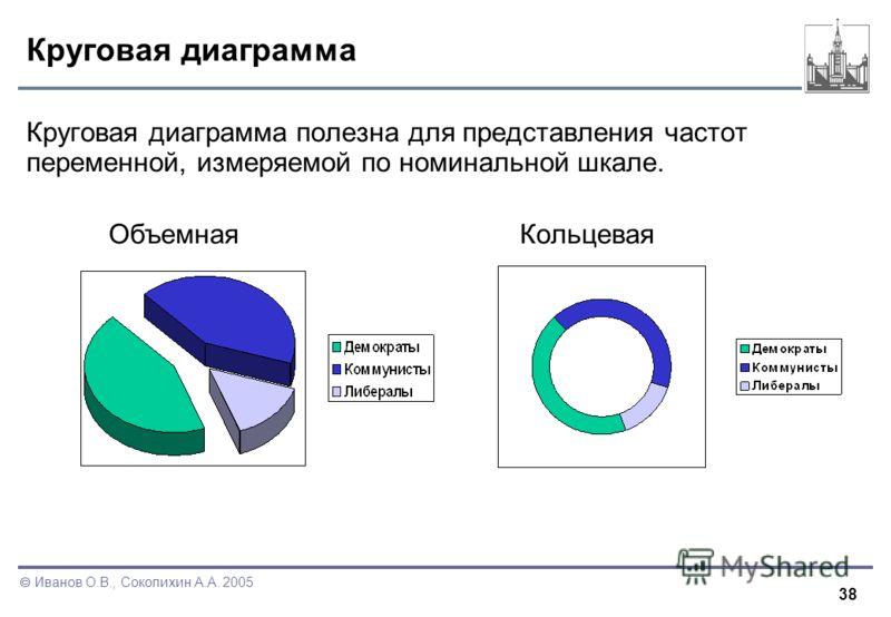 38 Иванов О.В., Соколихин А.А. 2005 Круговая диаграмма Круговая диаграмма полезна для представления частот переменной, измеряемой по номинальной шкале. ОбъемнаяКольцевая