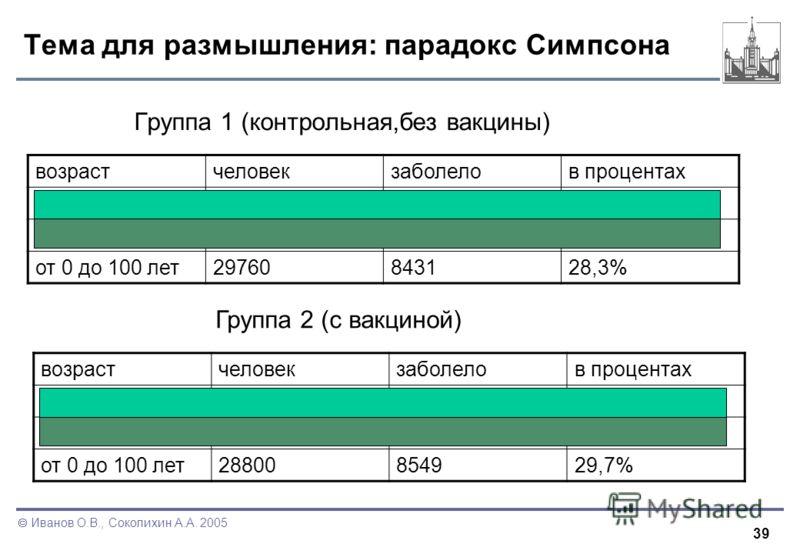 39 Иванов О.В., Соколихин А.А. 2005 Тема для размышления: парадокс Симпсона Группа 1 (контрольная,без вакцины) возрастчеловекзаболелов процентах до 65 лет26336594722,6% после 65 лет3424248472,5% от 0 до 100 лет29760843128,3% Группа 2 (с вакциной) воз