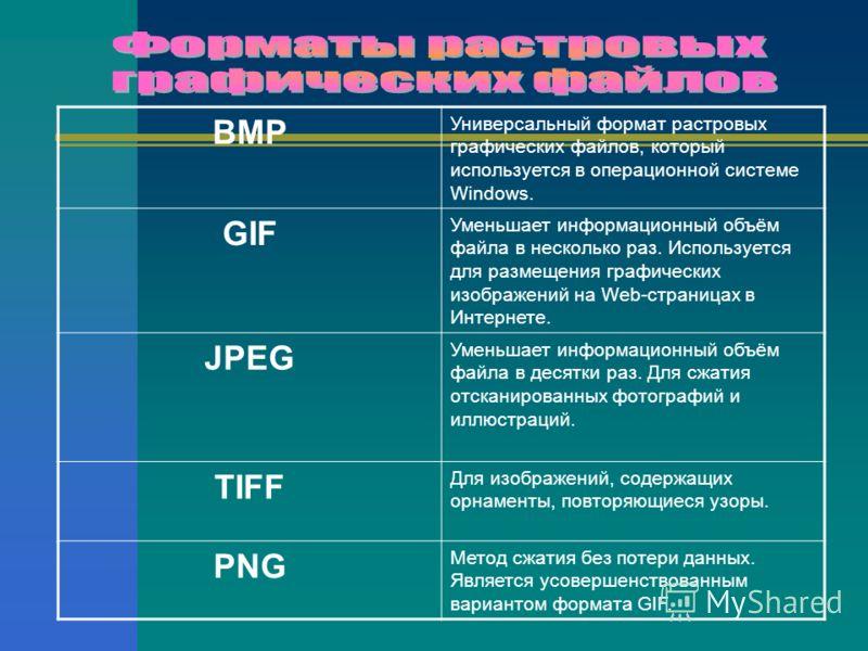 ВМР Универсальный формат растровых графических файлов, который используется в операционной системе Windows. GIF Уменьшает информационный объём файла в несколько раз. Используется для размещения графических изображений на Web-страницах в Интернете. JP