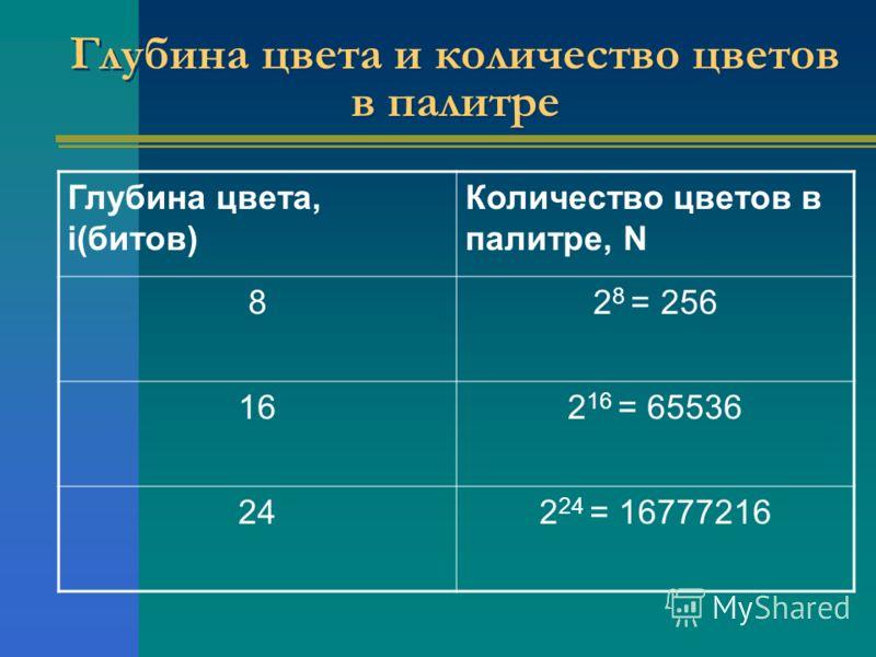 Глубина цвета и количество цветов в палитре Глубина цвета, i(битов) Количество цветов в палитре, N 82 8 = 256 162 16 = 65536 242 24 = 16777216
