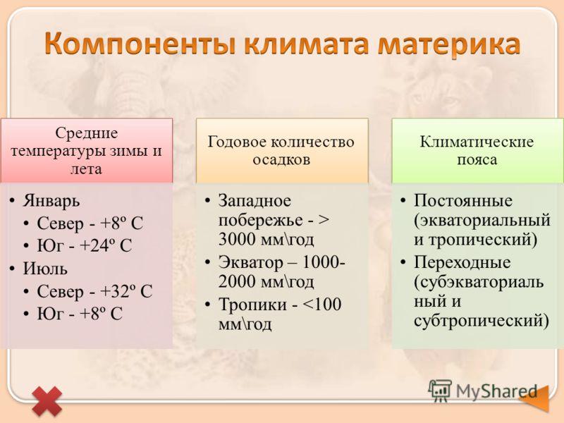 Средние температуры зимы и лета Январь Север - +8º С Юг - +24º С Июль Север - +32º С Юг - +8º С Годовое количество осадков Западное побережье - > 3000 мм\год Экватор – 1000- 2000 мм\год Тропики -