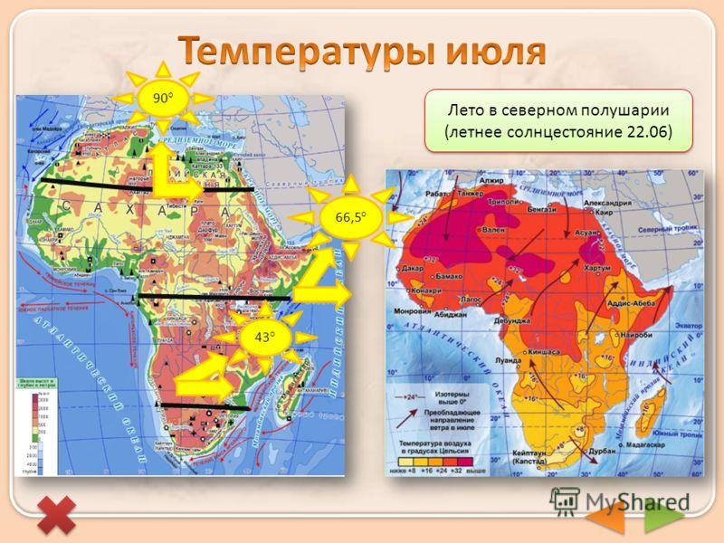 Лето в северном полушарии (летнее солнцестояние 22.06) 90° 66,5° 43°