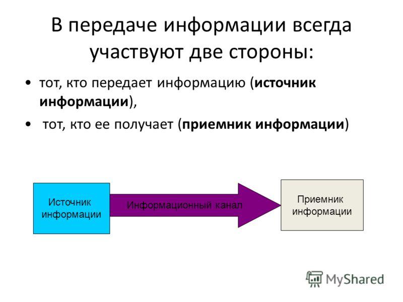 В передаче информации всегда участвуют две стороны: тот, кто передает информацию (источник информации), тот, кто ее получает (приемник информации) Источник информации Приемник информации Информационный канал