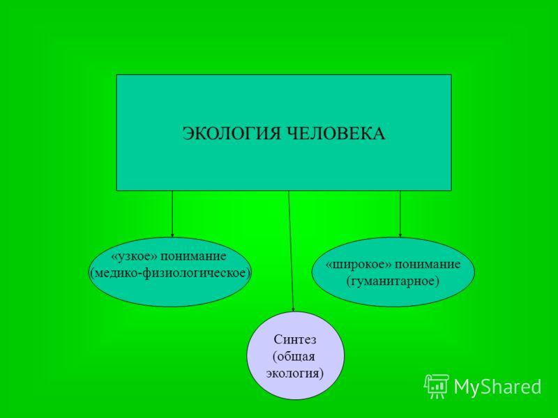«широкое» понимание (гуманитарное) «узкое» понимание (медико-физиологическое) ЭКОЛОГИЯ ЧЕЛОВЕКА Синтез (общая экология)