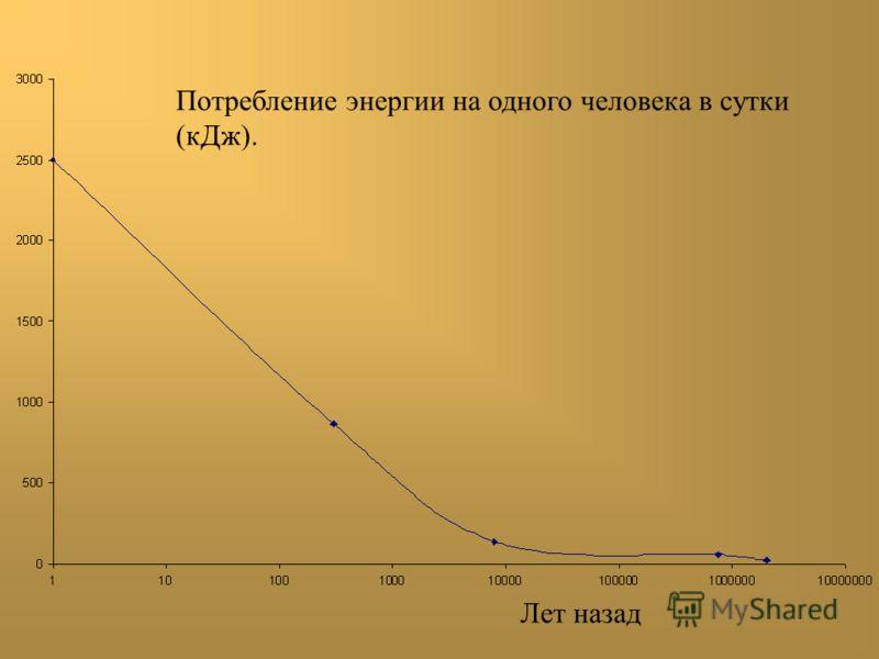 Потребление энергии на одного человека в сутки (кДж). Лет назад