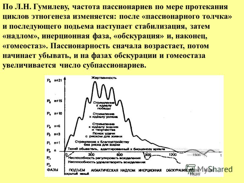 По Л.Н. Гумилеву, частота пассионариев по мере протекания циклов этногенеза изменяется: после «пассионарного толчка» и последующего подьема наступает стабилизация, затем «надлом», инерционная фаза, «обскурация» и, наконец, «гомеостаз». Пассионарность