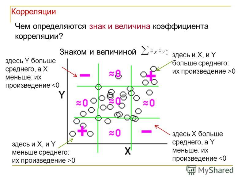 Чем определяются знак и величина коэффициента корреляции? здесь и X, и Y больше среднего: их произведение >0 здесь и X, и Y меньше среднего: их произведение >0 здесь X больше среднего, а Y меньше: их произведение