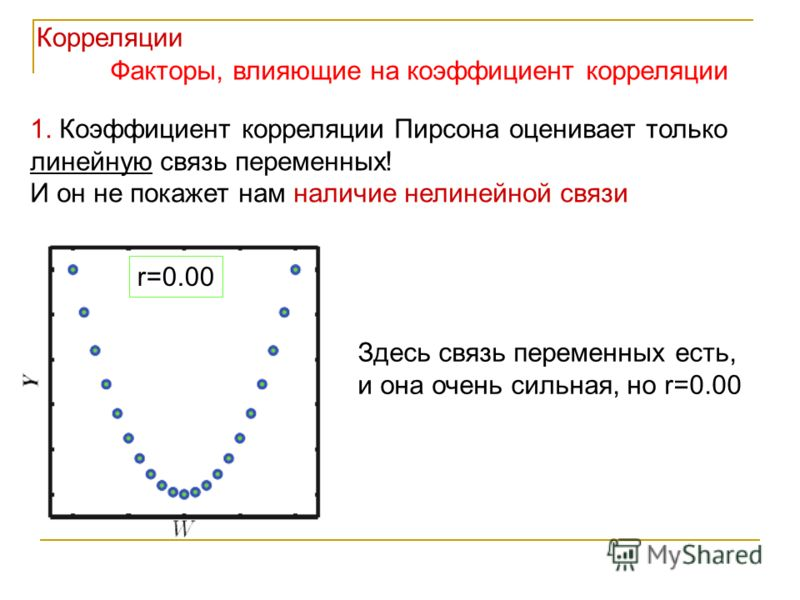1. Коэффициент корреляции Пирсона оценивает только линейную связь переменных! И он не покажет нам наличие нелинейной связи r=0.00 Здесь связь переменных есть, и она очень сильная, но r=0.00 Корреляции Факторы, влияющие на коэффициент корреляции