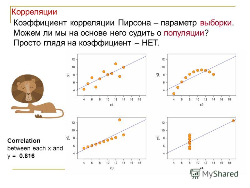 Коэффициент корреляции Пирсона – параметр выборки. Можем ли мы на основе него судить о популяции? Просто глядя на коэффициент – НЕТ. Correlation between each x and y = 0.816 Корреляции