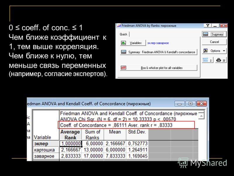 Гипотезу о 0 coeff. of conc. 1 Чем ближе коэффициент к 1, тем выше корреляция. Чем ближе к нулю, тем меньше связь переменных (например, согласие экспертов).