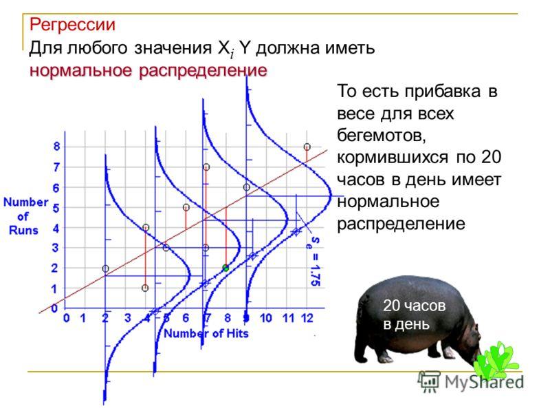 нормальное распределение Для любого значения X i Y должна иметь нормальное распределение То есть прибавка в весе для всех бегемотов, кормившихся по 20 часов в день имеет нормальное распределение 20 часов в день Регрессии