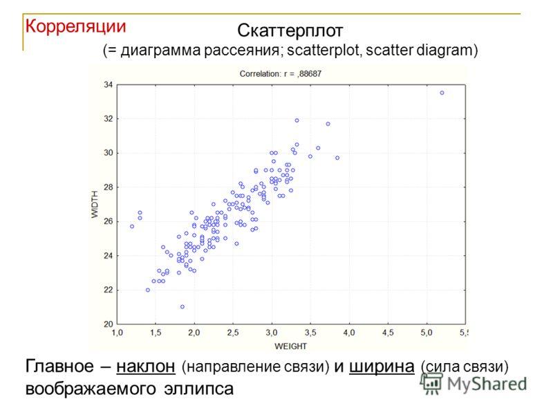 Скаттерплот (= диаграмма рассеяния; scatterplot, scatter diagram) Главное – наклон (направление связи) и ширина (сила связи) воображаемого эллипса