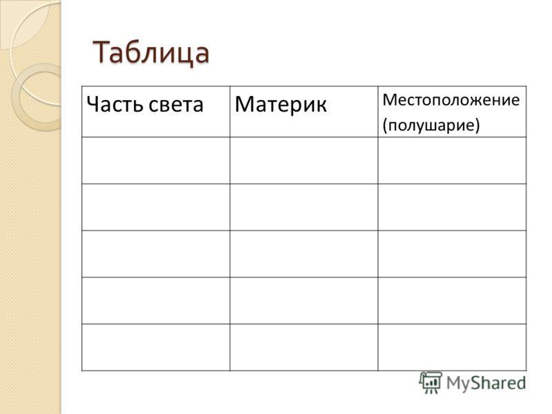 Таблица Часть светаМатерик Местоположение (полушарие)
