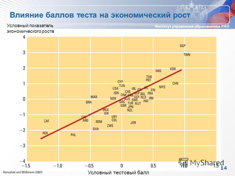 Институт управления образованием РАО Влияние баллов теста на экономический рост 14 Условный тестовый балл Условный показатель экономического роста