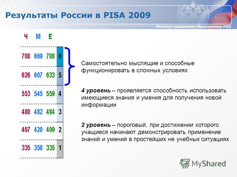 Институт управления образованием РАО Результаты России в PISA 2009 Самостоятельно мыслящие и способные функционировать в сложных условиях 4 уровень – проявляется способность использовать имеющиеся знания и умения для получения новой информации 2 уров