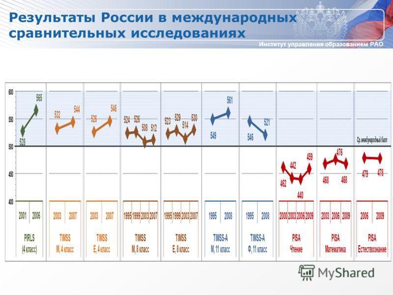 Институт управления образованием РАО Результаты России в международных сравнительных исследованиях