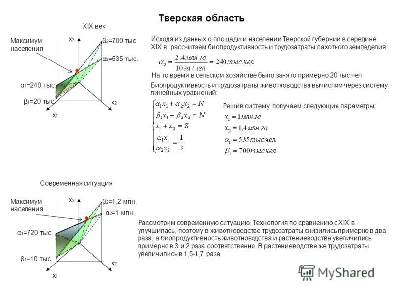 Тверская область x1x1 x2x2 x3x3 Максимум населения β 1 =10 тыс. β 2 =1,2 млн. α 1 =720 тыс. α 2 =1 млн. x1x1 x2x2 x3x3 Максимум населения β 1 =20 тыс. β 2 =700 тыс. α 1 =240 тыс. α 2 =535 тыс. ХIХ век Современная ситуация Исходя из данных о площади и
