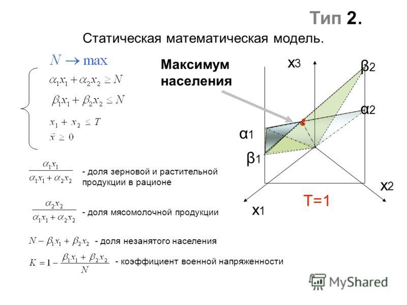 Статическая математическая модель. - доля зерновой и растительной продукции в рационе - доля мясомолочной продукции - доля незанятого населения - коэффициент военной напряженности x1x1 x2x2 x3x3 Максимум населения β1β1 β2β2 α1α1 α2α2 T=1 Тип 2.