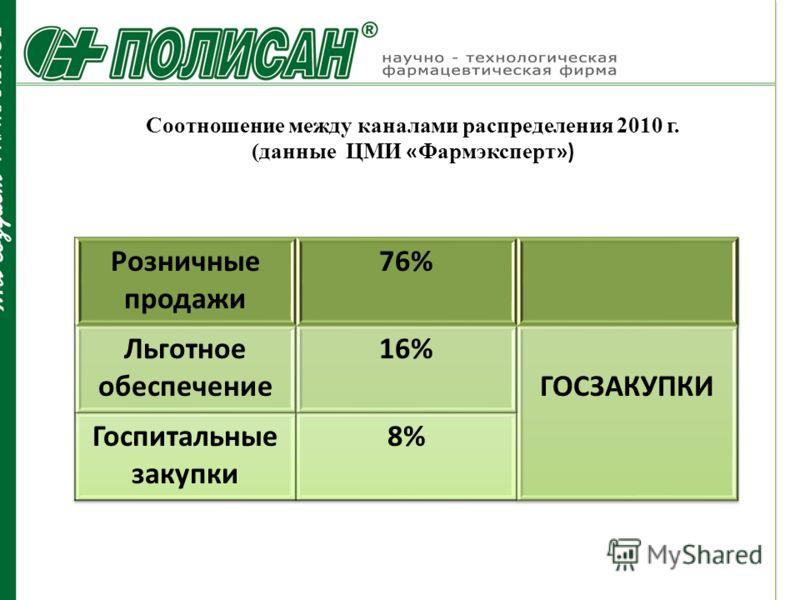 Соотношение между каналами распределения 2010 г. (данные ЦМИ « Фармэксперт »)