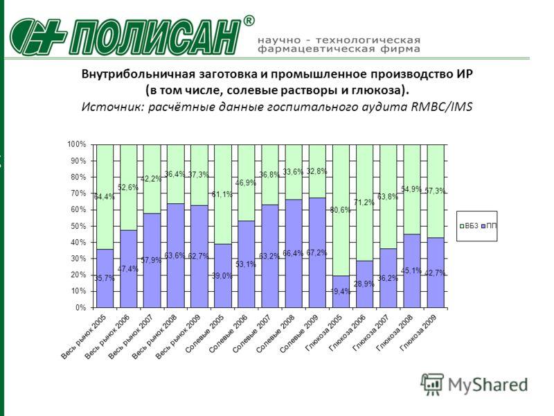 Внутрибольничная заготовка и промышленное производство ИР (в том числе, солевые растворы и глюкоза). Источник: расчётные данные госпитального аудита RMBC/IMS