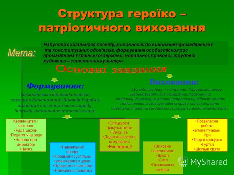Структура героїко – патрiотичного виховання Набуття соцiального досвiду, готовностi до виконання громадянських та конституцiних обовязкiв, формування особистiсних рис громадянина Украiнськоi держави, моральноi, правовоi, трудовоi художньо – естетично