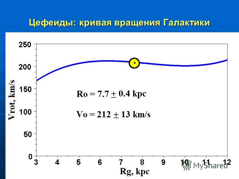 Цефеиды: кривая вращения Галактики Ro=8 кпк