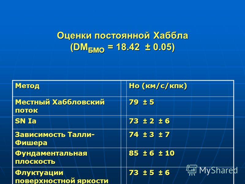 Оценки постоянной Хаббла (DM БМО = 18.42 ± 0.05) Метод Ho (км/с/кпк) Местный Хаббловский поток 79 ± 5 SN Ia 73 ± 2 ± 6 Зависимость Талли- Фишера 74 ± 3 ± 7 Фундаментальная плоскость 85 ± 6 ± 10 Флуктуации поверхностной яркости 73 ± 5 ± 6