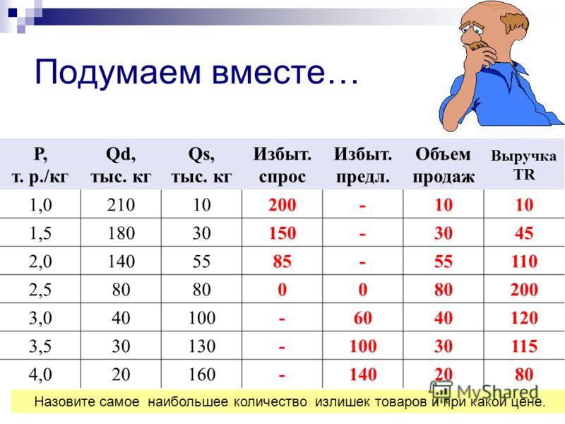 Подумаем вместе… Р, т. р./кг Qd, тыс. кг Qs, тыс. кг Избыт. спрос Избыт. предл. Объем продаж Выручка TR 1,021010200-10 1,518030150-3045 2,01405585-55110 2,580 00 200 3,040100-6040120 3,530130-10030115 4,020160-1402080 Вопрос 1: Назовите равновесную ц