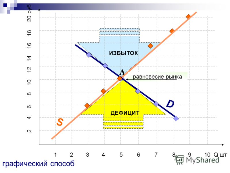 1 2 3 4 5 6 7 8 9 10 Q шт 2 4 6 8 10 12 14 16 18 20 руб А D графический способ S ДЕФИЦИТ ИЗБЫТОК равновесие рынка