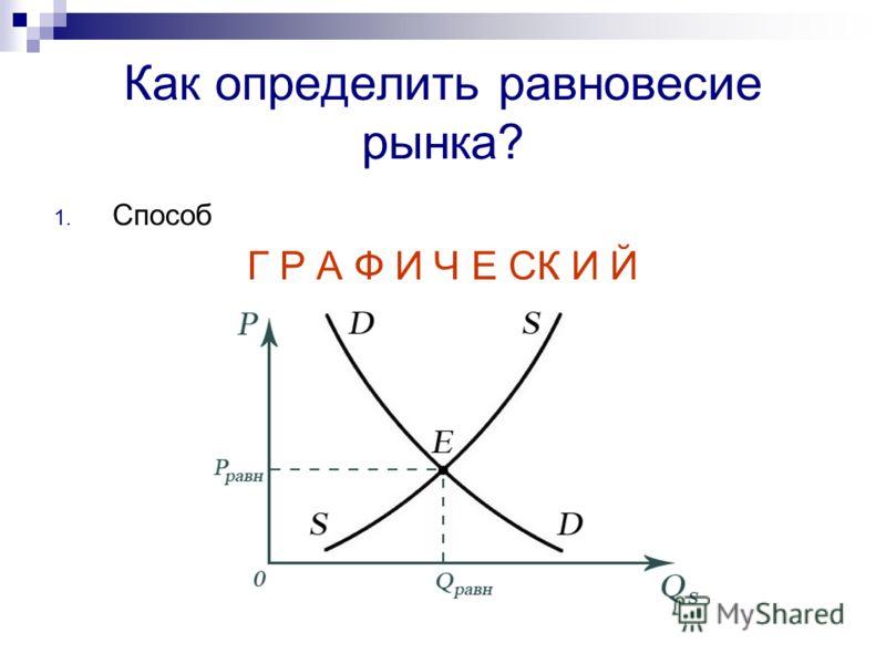 Как определить равновесие рынка? 1. Способ Г Р А Ф И Ч Е СК И Й