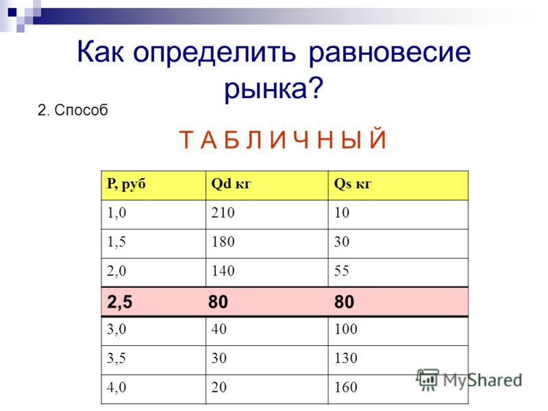 Как определить равновесие рынка? 2. Способ Т А Б Л И Ч Н Ы Й Р, рубQd кгQs кг 1,021010 1,518030 2,014055 2,580 3,040100 3,530130 4,020160 2,5 80 80