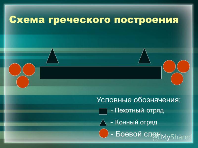 Схема греческого построения Условные обозначения: - Пехотный отряд - Конный отряд - Боевой слон
