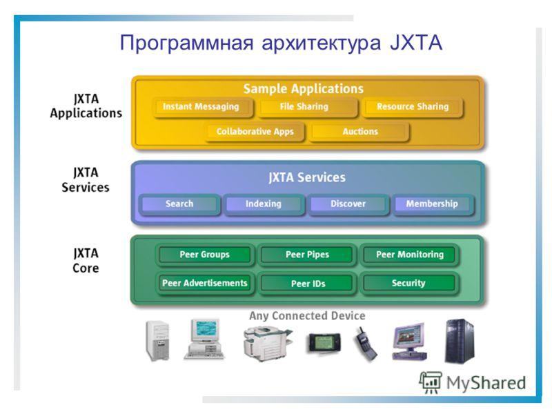 Программная архитектура JXTA
