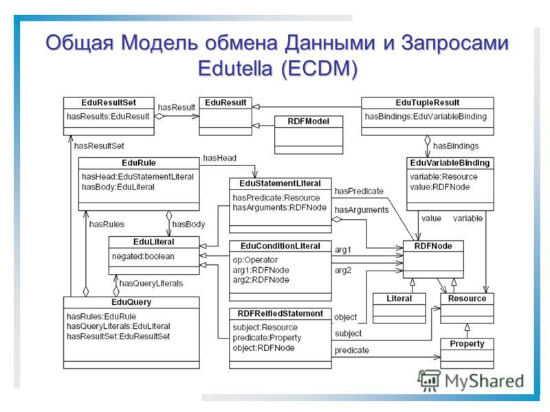 Общая Модель обмена Данными и Запросами Edutella (ECDM)