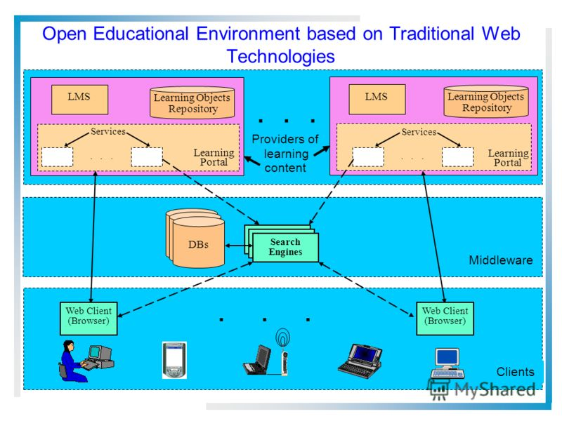 Open Educational Environment based on Traditional Web Technologies Providers of learning content... Services Learning Portal... LMS Learning Portal LMS Search Engines Middleware Clients Web Client (Browser)... Services... Learning Objects Repository