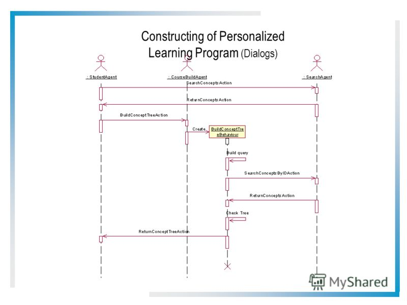 Constructing of Personalized Learning Program (Dialogs)