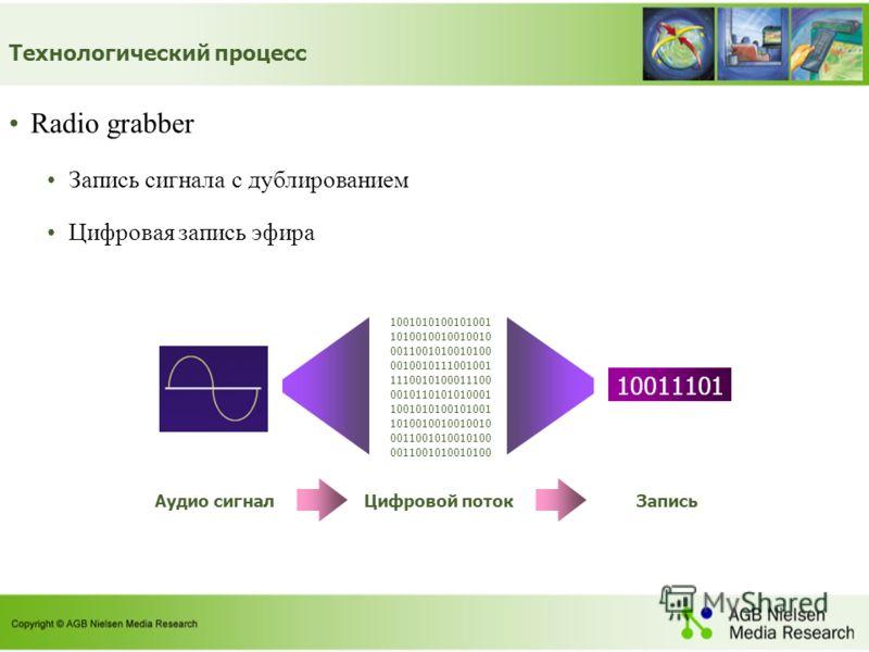 Технологический процесс Radio grabber Запись сигнала с дублированием Цифровая запись эфира Аудио сигнал 10011101 Запись 1001010100101001 1010010010010010 0011001010010100 0010010111001001 1110010100011100 0010110101010001 1001010100101001 10100100100